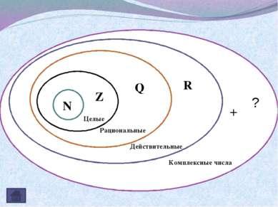 Комплексные числа N Z Q R Целые Рациональные Действительные + ?