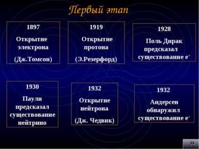 Первый этап 1897 Открытие электрона (Дж.Томсон) 1919 Открытие протона (Э.Резе...