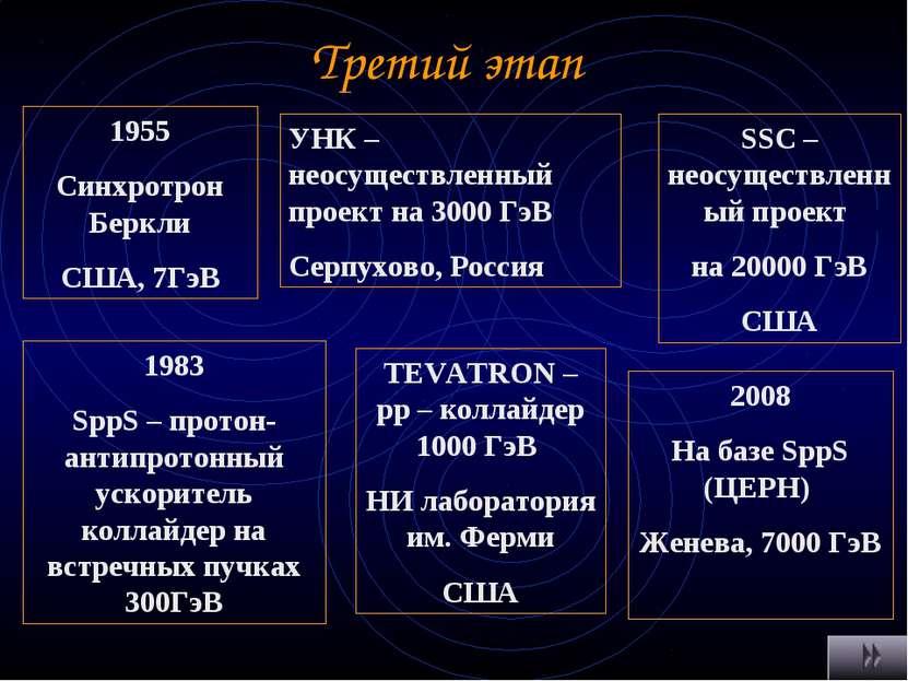 Третий этап 1955 Синхротрон Беркли США, 7ГэВ 1983 SppS – протон-антипротонный...