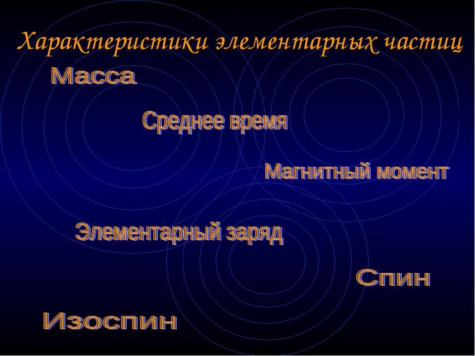 Характеристики элементарных частиц