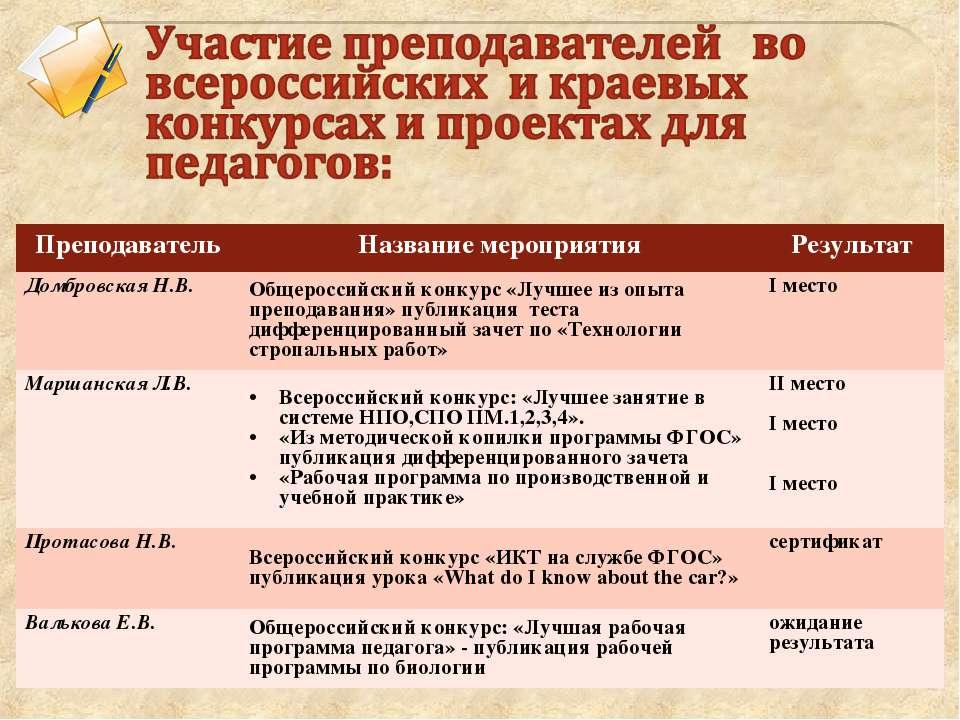 Преподаватель Название мероприятия Результат Домбровская Н.В. Общероссийский ...