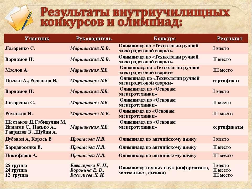 Участник Руководитель Конкурс Результат Лазаренко С. Маршанская Л. В. Олимпиа...