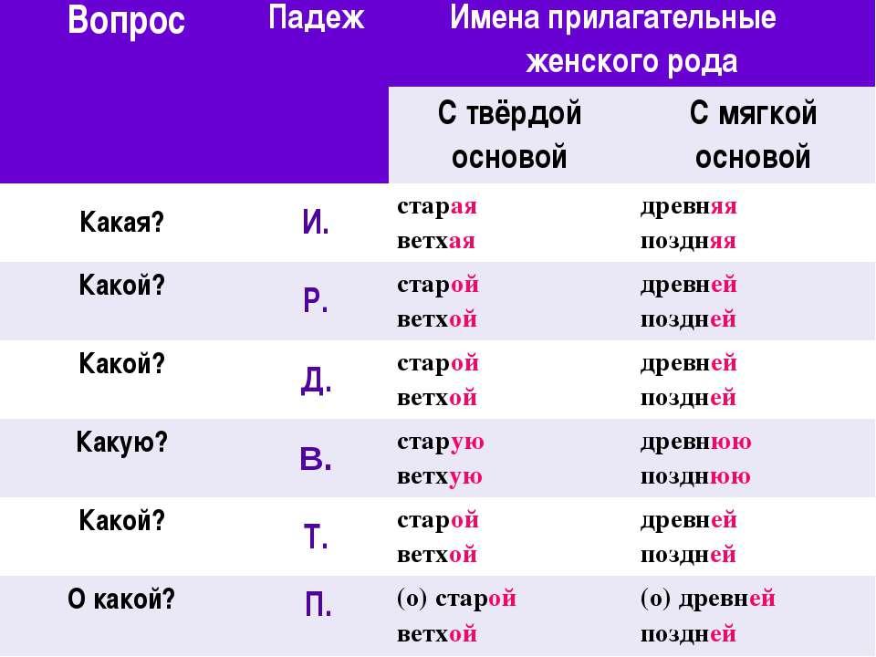 Вопрос Падеж Имена прилагательные женского рода С твёрдой основой С мягкой ос...