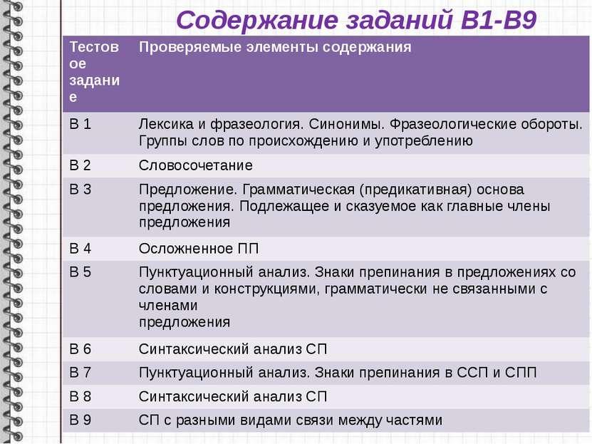 Содержание заданий В1-В9 Тестовое задание Проверяемые элементы содержания В 1...