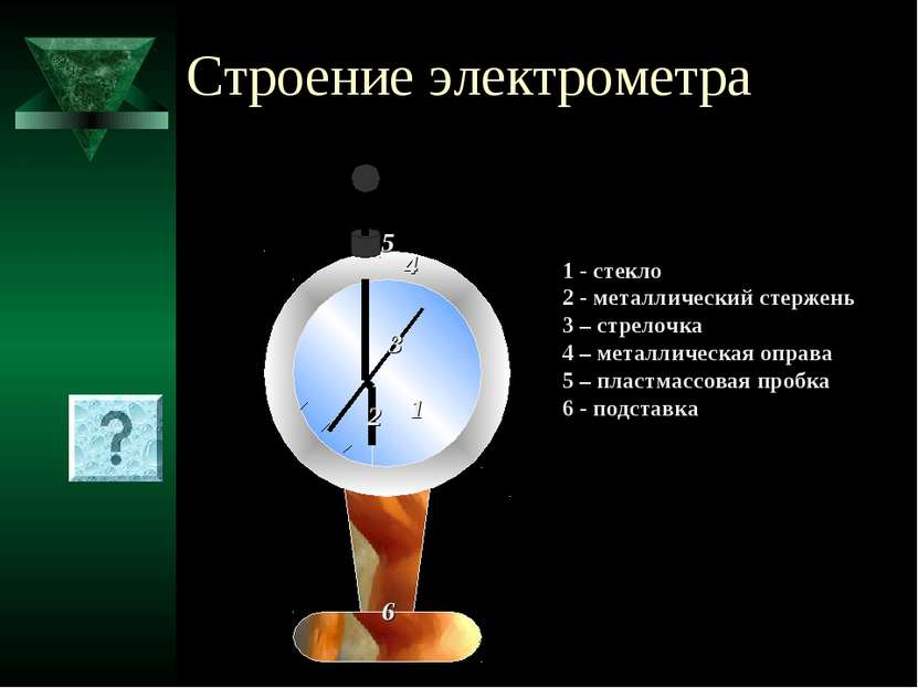 Строение электрометра 1 2 3 4 5 6 1 - стекло 2 - металлический стержень 3 – с...