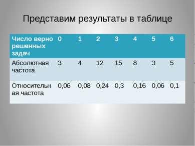 Представим результаты в таблице Число верно решенных задач 0 1 2 3 4 5 6 Абсо...