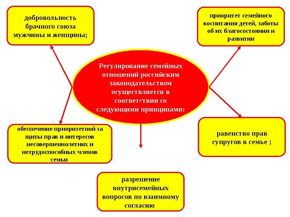 Регулирование семейных отношений российским законодательством осуществляется ...