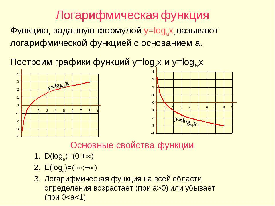 Логарифмическая функция Функцию, заданную формулой y=logax,называют логарифми...