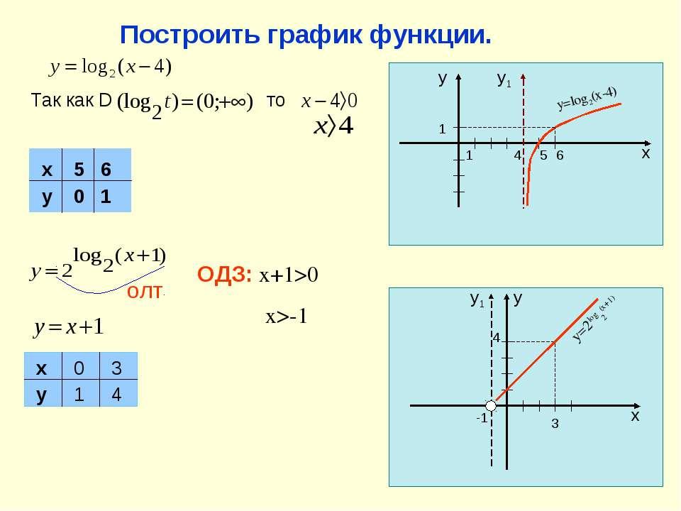 Построить график функции. Так как D олт ОДЗ: x+1>0 x>-1 то