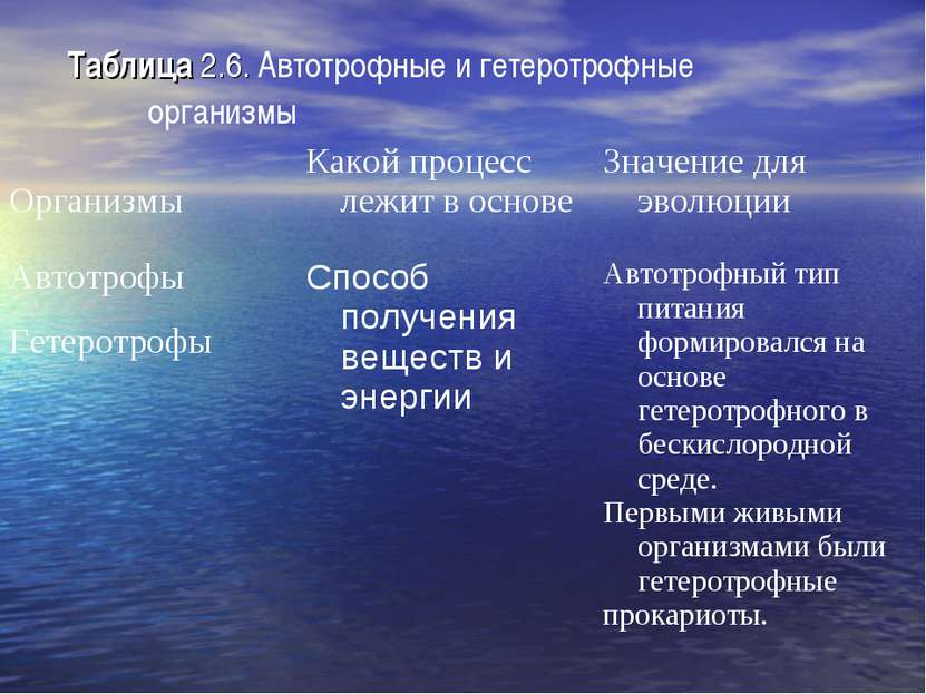 Таблица 2.6. Автотрофные и гетеротрофные организмы Организмы Какой процесс ле...