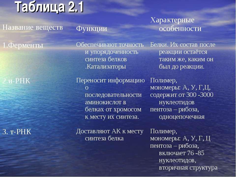 Таблица 2.1 Название веществ Функции Характерные особенности 1.Ферменты Обесп...