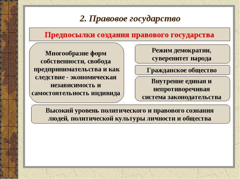 2. Правовое государство Предпосылки создания правового государства Многообраз...