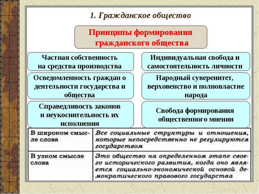 1. Гражданское общество Принципы формирования гражданского общества Частная с...