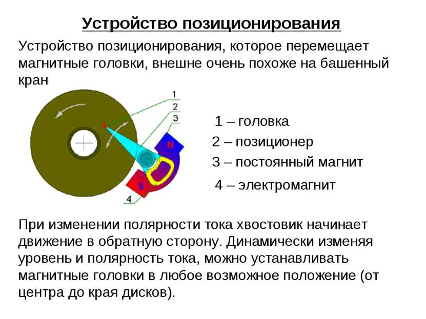 Устройство позиционирования Устройство позиционирования, которое перемещает м...
