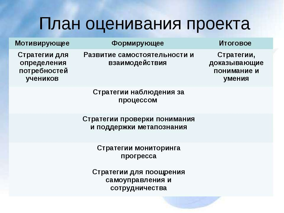 План оценивания проекта AПлан оценивания 'График оценивания' 'Описание методо...
