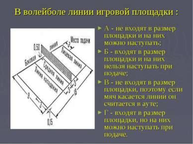 В волейболе линии игровой площадки : А - не входят в размер площадки и на них...