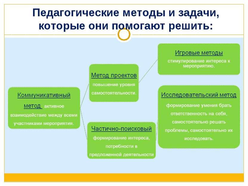 Педагогические методы и задачи, которые они помогают решить: