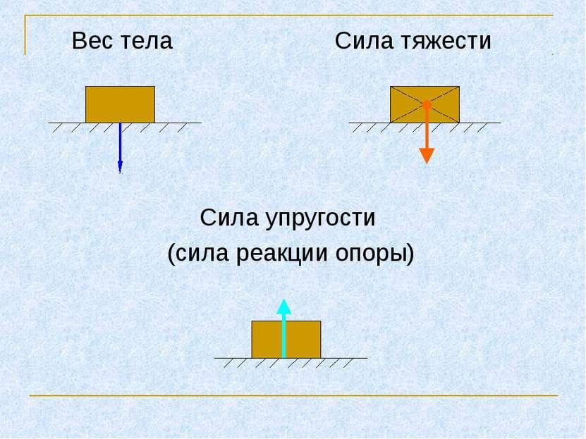 Вес тела Сила тяжести Сила упругости (сила реакции опоры)