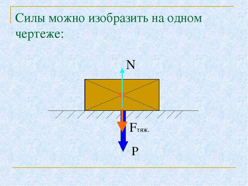 Силы можно изобразить на одном чертеже: N Fтяж. Р