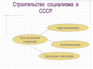 Строительство социализма в СССР Пути построения социализма индустриализация к...