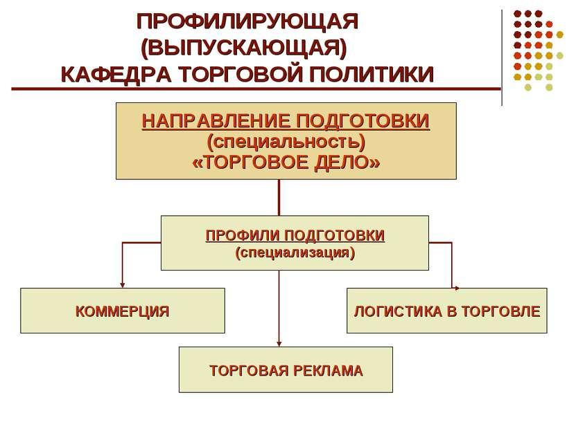 ПРОФИЛИРУЮЩАЯ (ВЫПУСКАЮЩАЯ) КАФЕДРА ТОРГОВОЙ ПОЛИТИКИ НАПРАВЛЕНИЕ ПОДГОТОВКИ ...