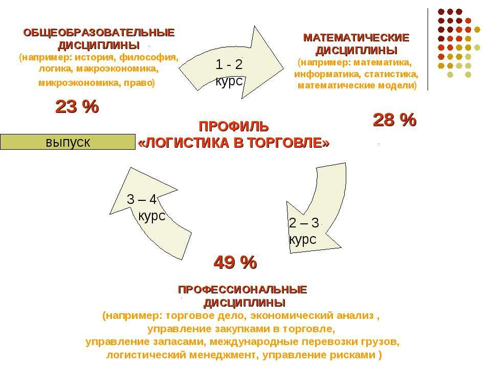 ПРОФЕССИОНАЛЬНЫЕ ДИСЦИПЛИНЫ (например: торговое дело, экономический анализ , ...