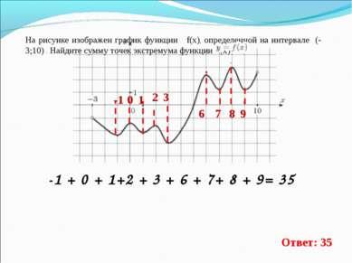 На рисунке изображен график функции f(x), определенной на интервале (-3;10) ....