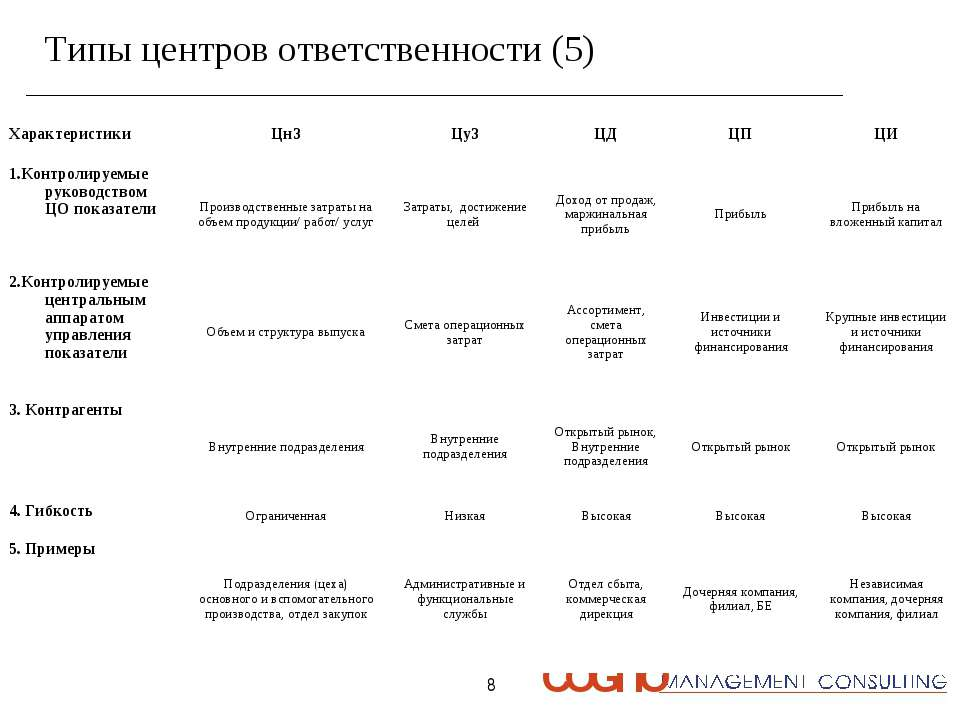 * Типы центров ответственности (5) Характеристики ЦнЗ ЦуЗ ЦД ЦП ЦИ 1.Контроли...