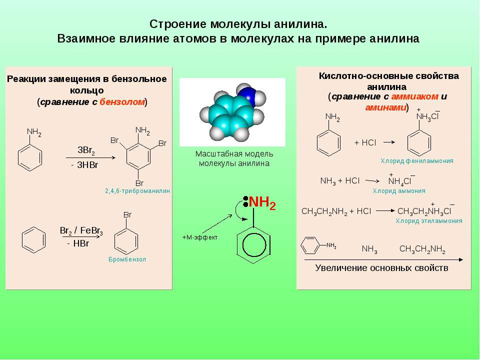 Строение молекулы анилина. Взаимное влияние атомов в молекулах на примере ани...