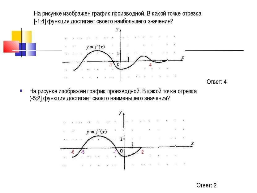 На рисунке изображен график производной. В какой точке отрезка [-1;4] функция...