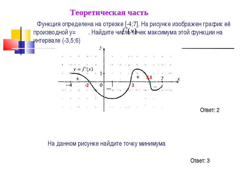 Функция определена на отрезке [-4;7]. На рисунке изображен график её производ...