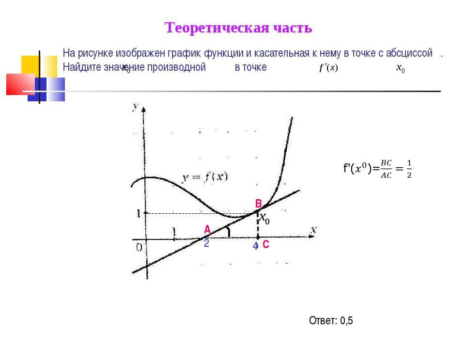 На рисунке изображен график функции и касательная к нему в точке с абсциссой ...
