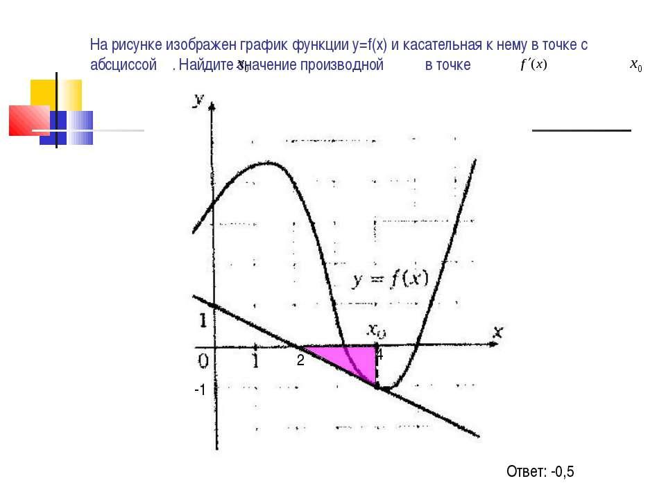 На рисунке изображен график функции у=f(х) и касательная к нему в точке с абс...