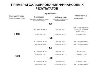 ПРИМЕРЫ САЛЬДИРОВАНИЯ ФИНАНСОВЫХ РЕЗУЛЬТАТОВ Ценные бумаги Акции, облигации, ...