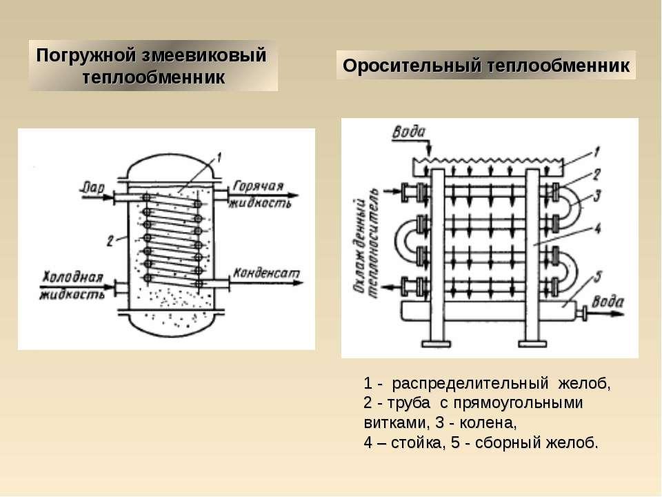 Погружной змеевиковый теплообменник Оросительный теплообменник 1 - распредели...