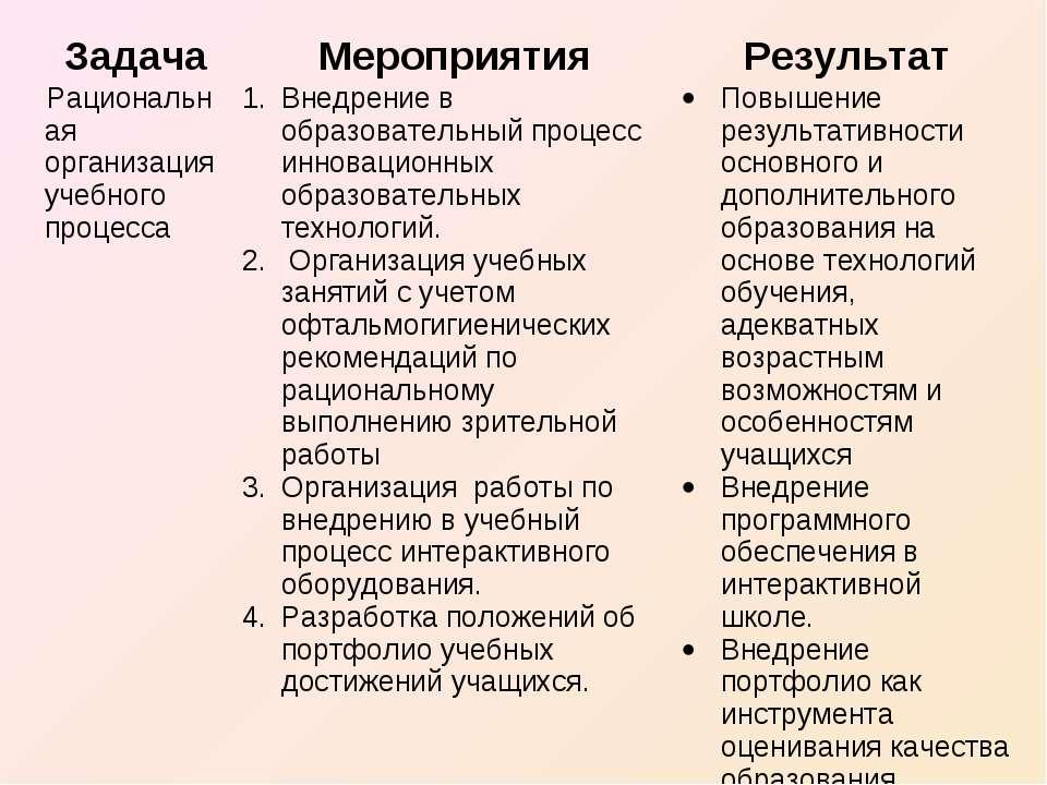 Задача Мероприятия Результат Рациональная организация учебного процесса Внедр...