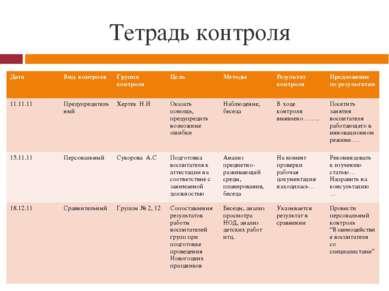 Тетрадь контроля Дата Вид контроля Группа контроля Цель Методы Результат конт...
