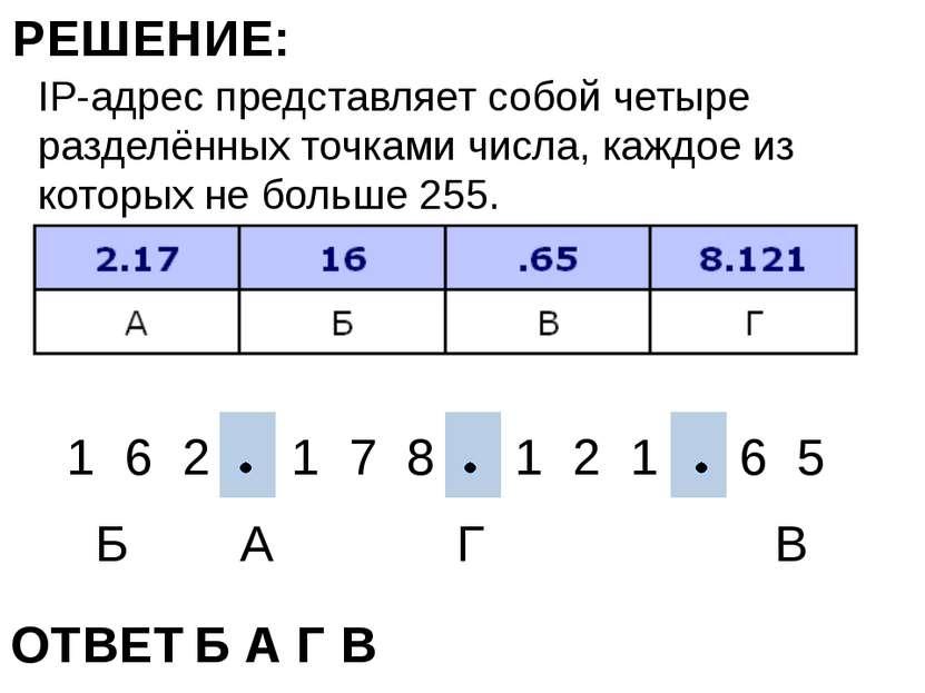 IP-адрес представляет собой четыре разделённых точками числа, каждое из котор...