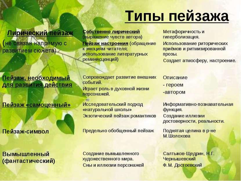 Типы пейзажа
