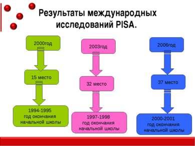 2000год Результаты международных исследований PISA. 15 место 1994-1995 год ок...