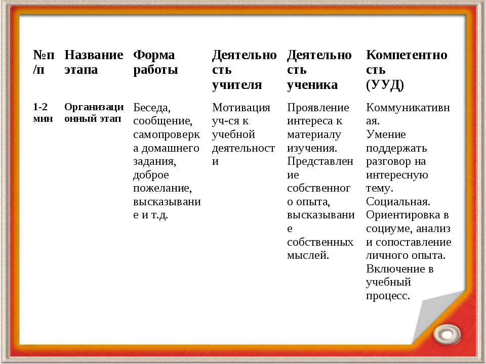 №п/п Название этапа Форма работы Деятельность учителя Деятельность ученика Ко...