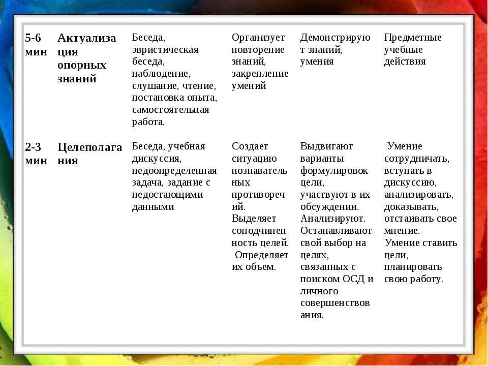 5-6 мин Актуализация опорных знаний Беседа, эвристическая беседа, наблюдение,...