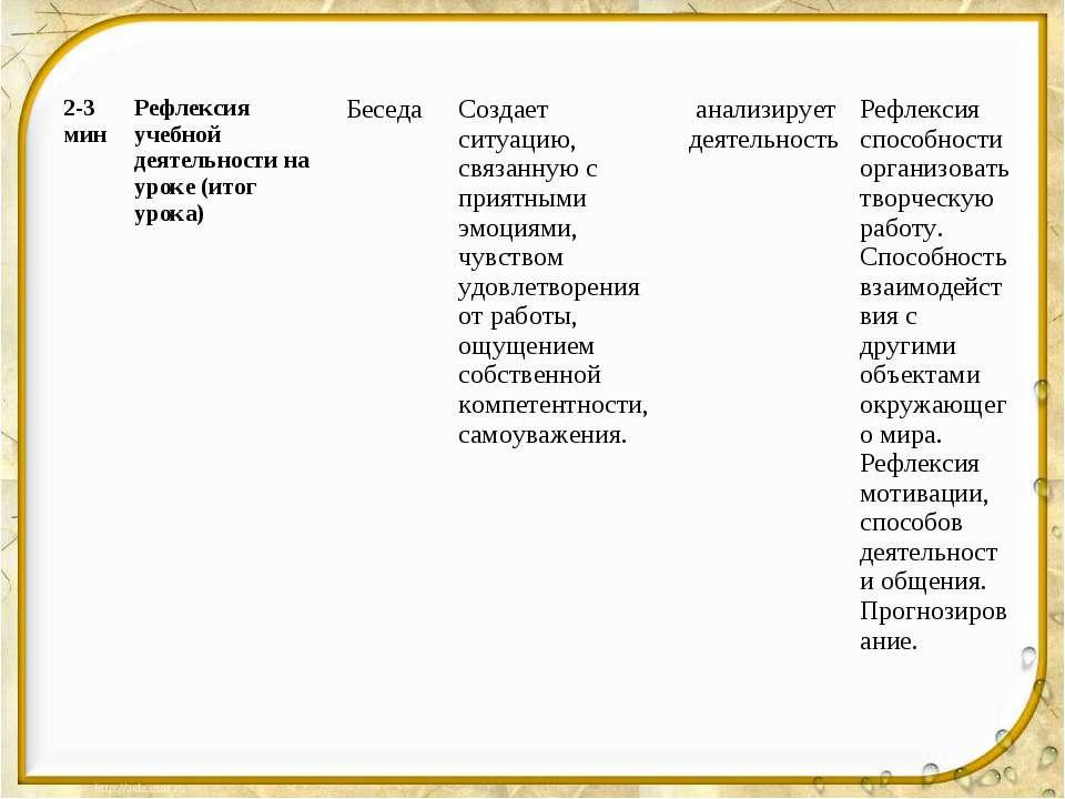 2-3 мин Рефлексия учебной деятельности на уроке (итог урока) Беседа Создает с...