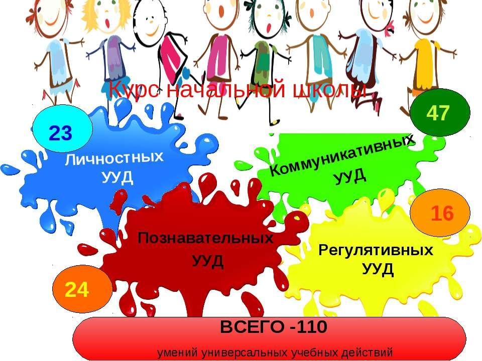 Курс начальной школы Личностных УУД Регулятивных УУД Коммуникативных УУД Позн...