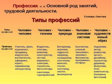 Профессия, -и, ж. Основной род занятий, трудовой деятельности. Словарь Ожегов...