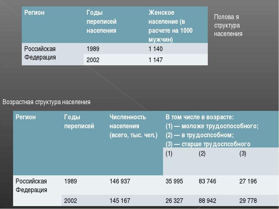Полова я структура населения Возрастная структура населения Регион Годы переп...