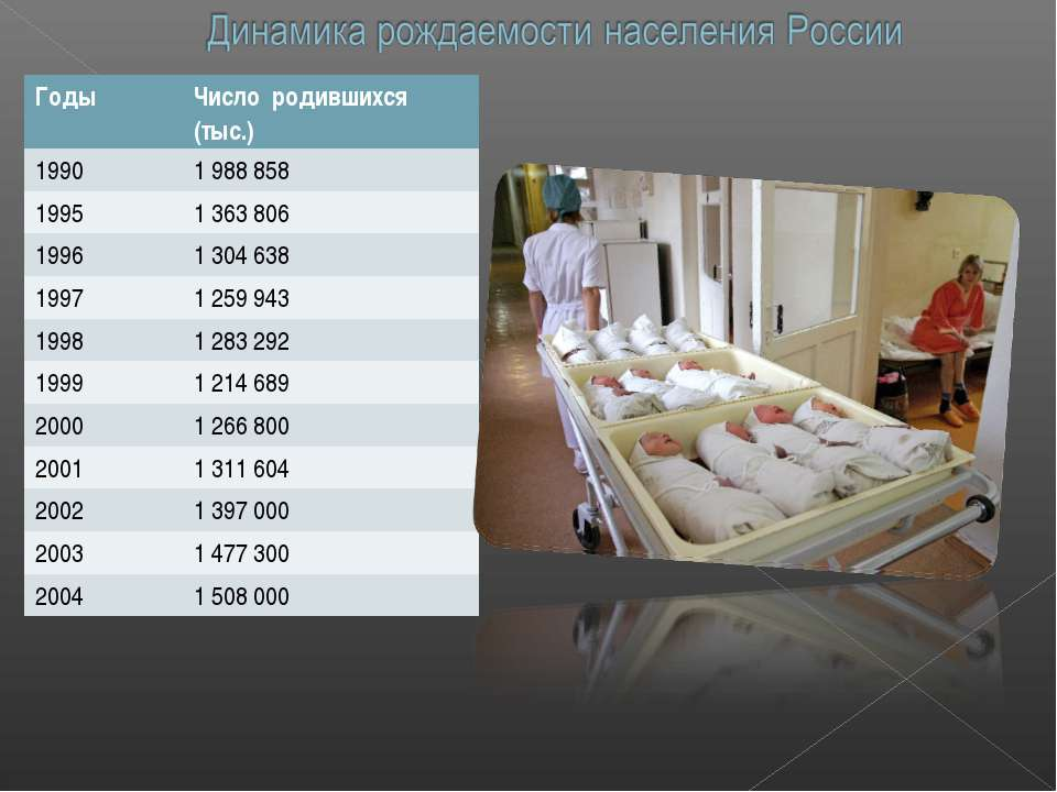 Годы Число родившихся (тыс.) 1990 1 988 858 1995 1 363 806 1996 1 304 638 199...