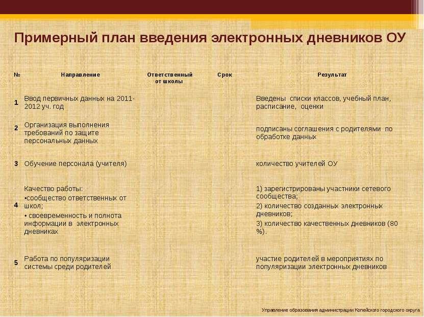 Примерный план введения электронных дневников ОУ Управление образования админ...