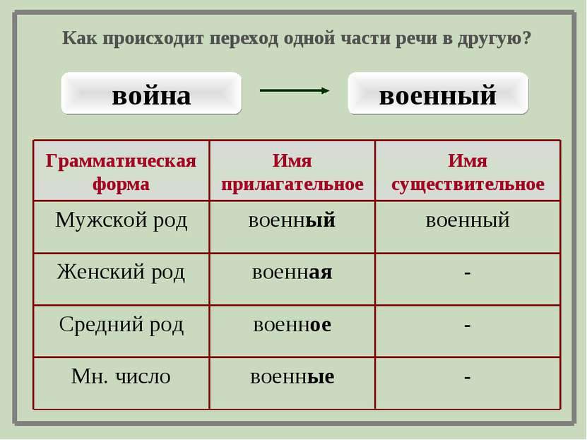 война военный - военные Мн. число - военное Средний род - военная Женский род...