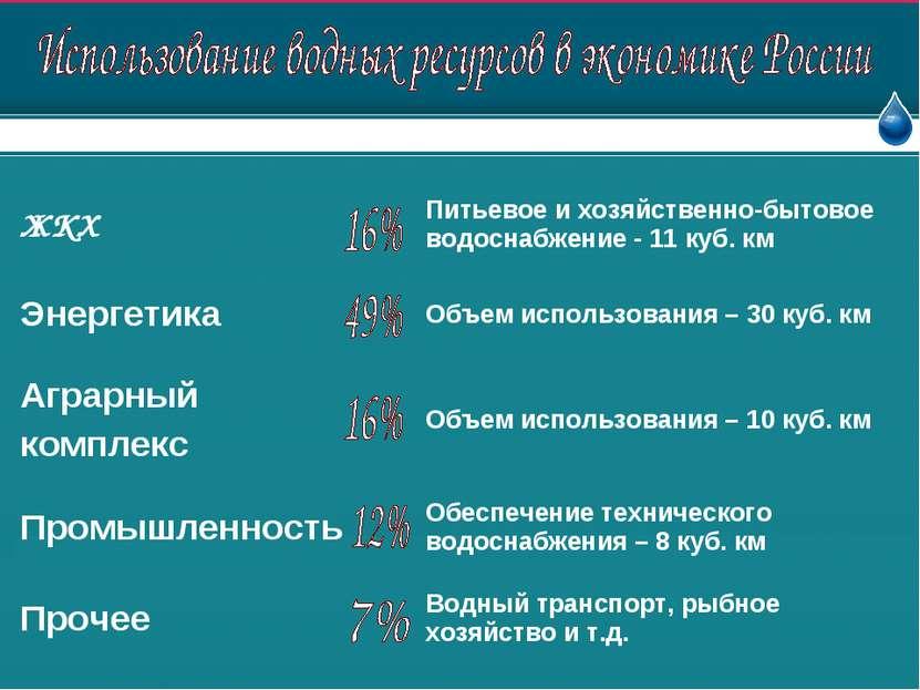 ЖКХ Питьевое и хозяйственно-бытовое водоснабжение - 11 куб. км Энергетика Объ...